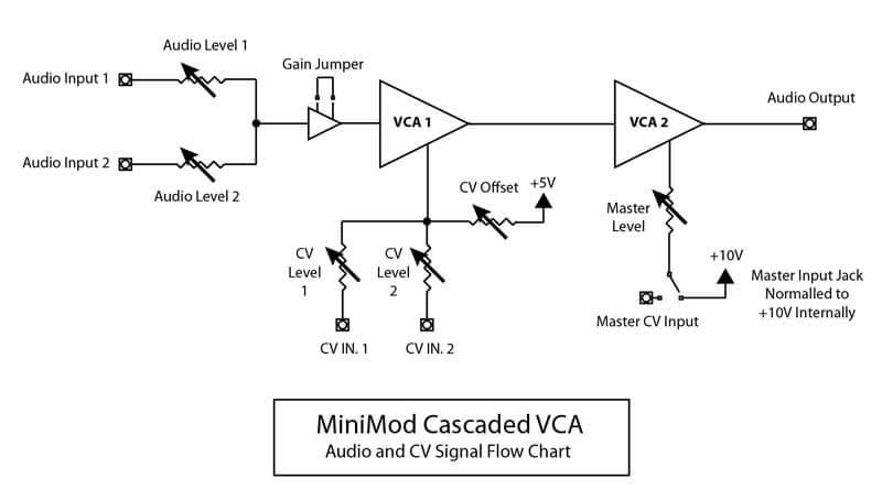 MiniMod VCA on